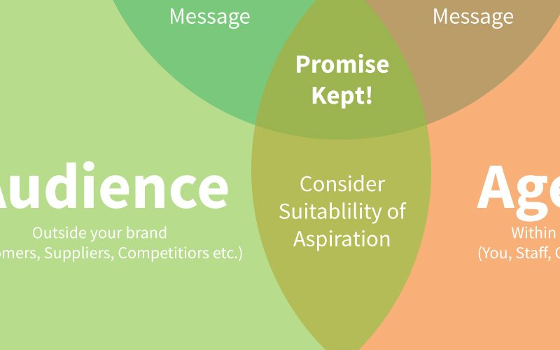 Keeping your Brand Promise